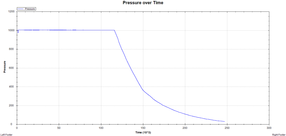 Pressure graphed against time from data collected from WB 2.5